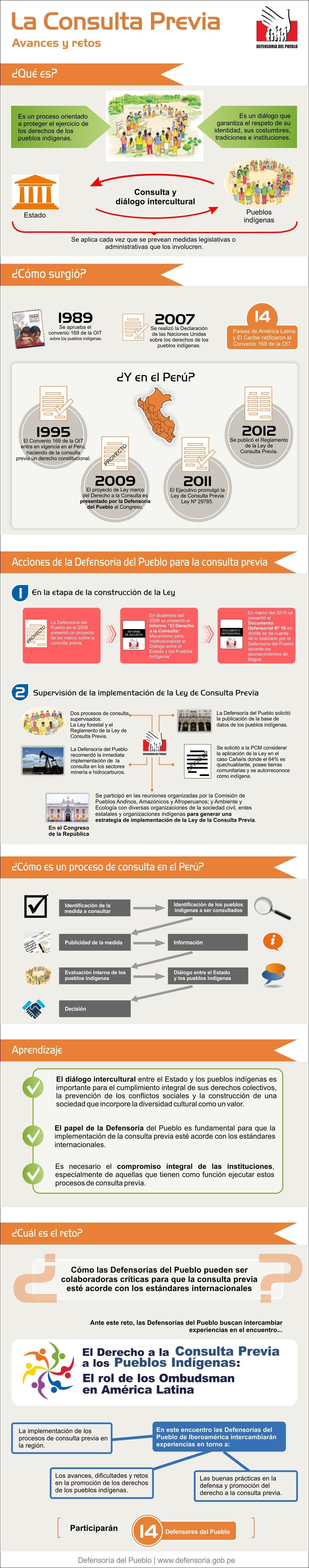 Infografía: Ley de Consulta Previa, avances y retos
