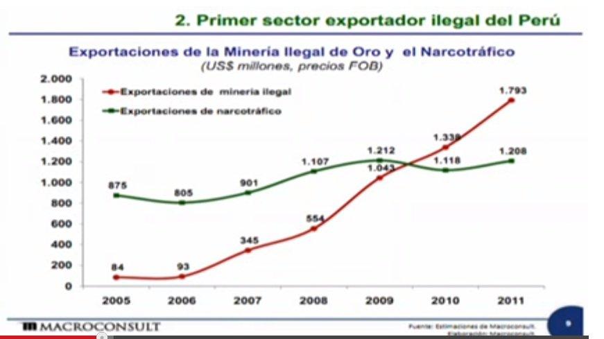 exportaciones de oro