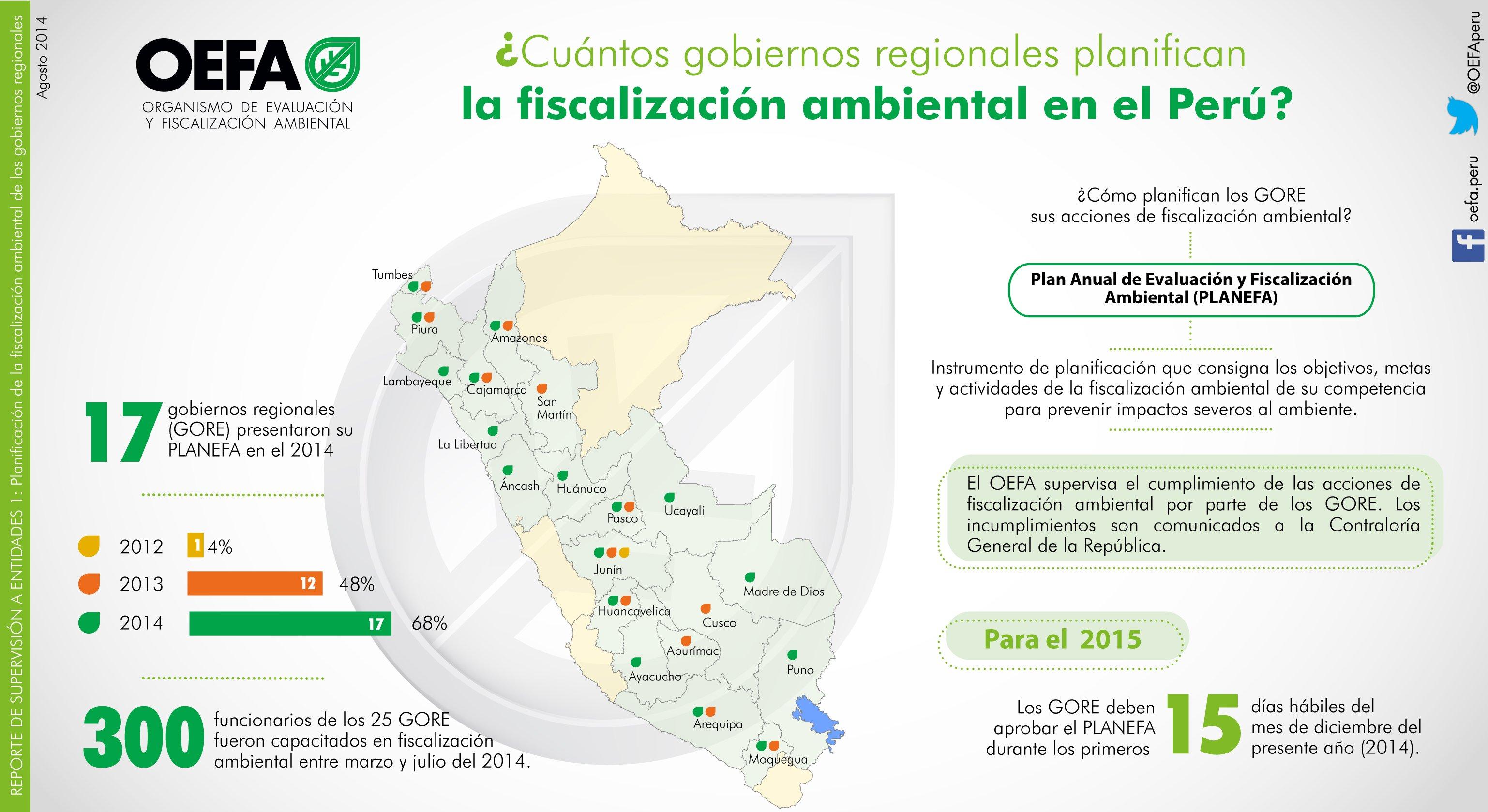 (Infografía) Conoce cuántos gobiernos regionales planifican la fiscalización ambiental en el Perú