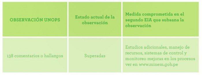 eia_tia_maria_observaciones_unops_actualidad_ambiental