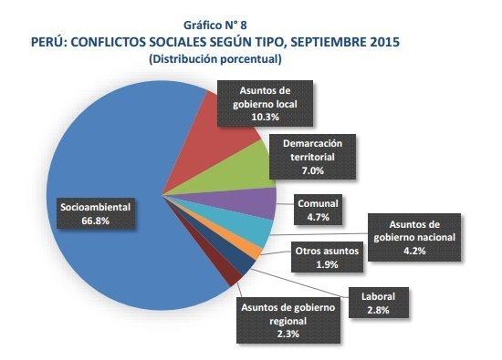 conflictos sociales por tipo porcentual setimebre 2015