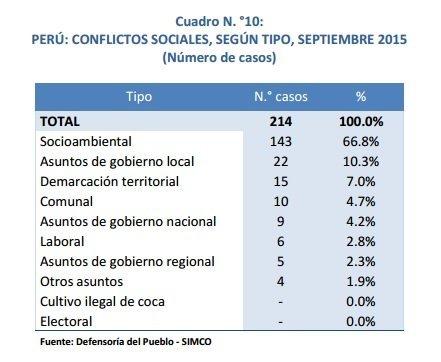 conflictos sociales por tipo setimebre 2015