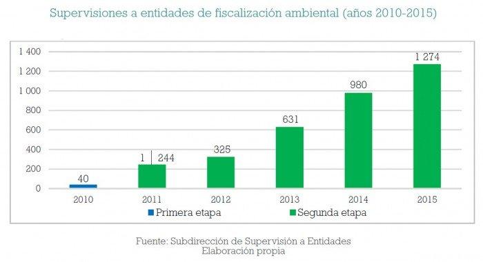 fiscalizacion_ambiental_multas_oefa_actualidad_ambiental_10