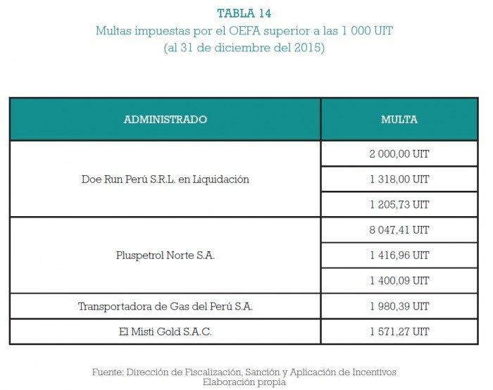 fiscalizacion_ambiental_multas_oefa_actualidad_ambiental_14