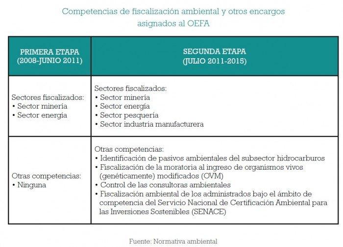 fiscalizacion_ambiental_multas_oefa_actualidad_ambiental_4