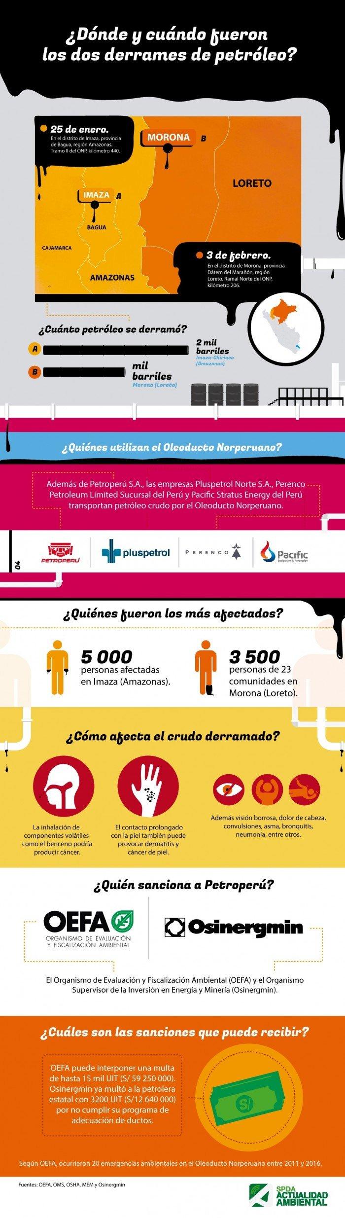 infografia derrames de petroleo