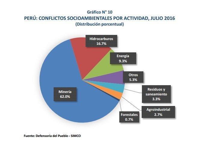 conflictos-ambientales
