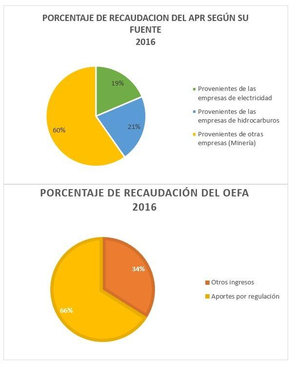 Desde el 2014 hasta la actualidad, el Aporte por Regulación del OEFA ha sido un ingreso considerable para el financiamiento de las actividades del OEFA. Así, por ejemplo, en el año fiscal 2016, el OEFA inició con un Presupuesto de Apertura de 158,385,040 soles, de los cuales 22,287,000 soles provenían del tesoro público y 139,098,040 soles restantes correspondían a los recursos directamente recaudados por el OEFA, por concepto de APR y otros ingresos mínimos. Esto permitió que se ejecutara el 84.9% del presupuesto total. En el mismo año fiscal, OEFA logró recaudar 201,329,276 soles, de los cuales el 66% (133,041,398 soles) correspondían a Aportes por Regulación recaudados por el OEFA, el otro 34% (68,287,878 soles) correspondían a multas y sanciones no tributarias y otros conceptos.[2]