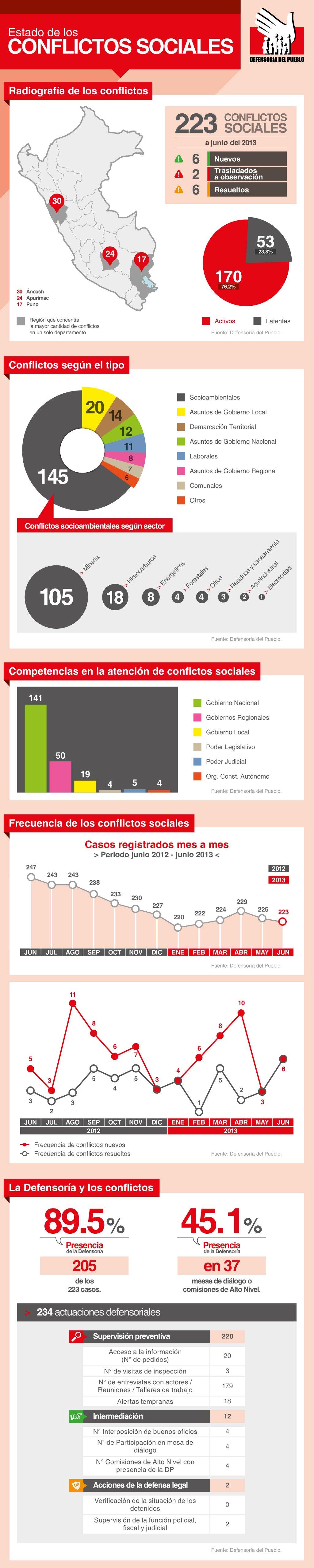 infografia-reporte-112
