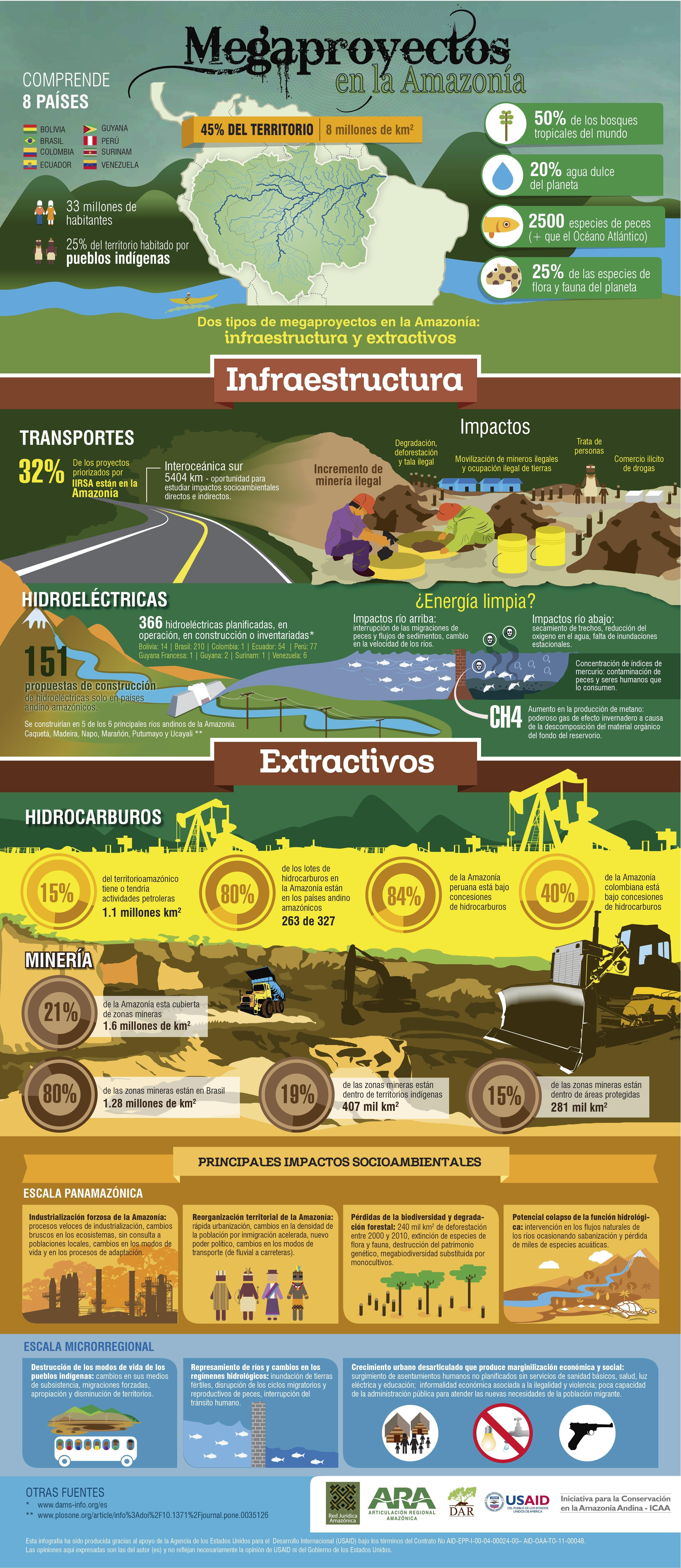 infografía amazonía