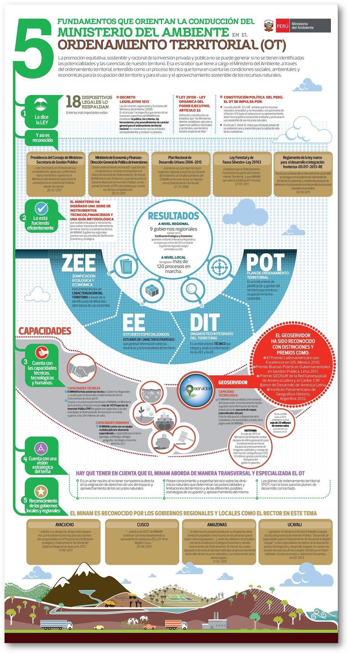 infografía ordenamiento nterritorial minam