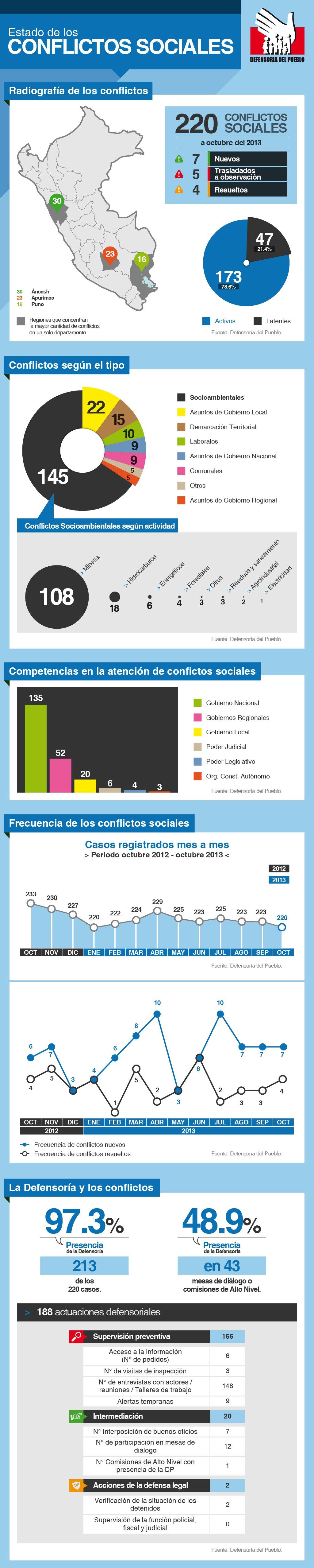 Reporte de conflictos 116_Defensoría del Pueblo
