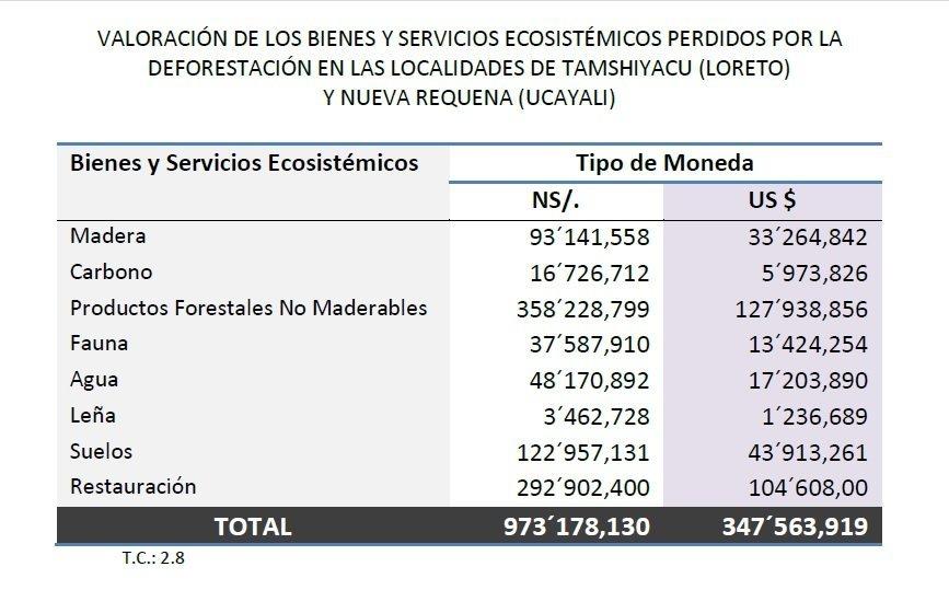 cuadro_perdidas_economicas_loreto_deforestacion_spde