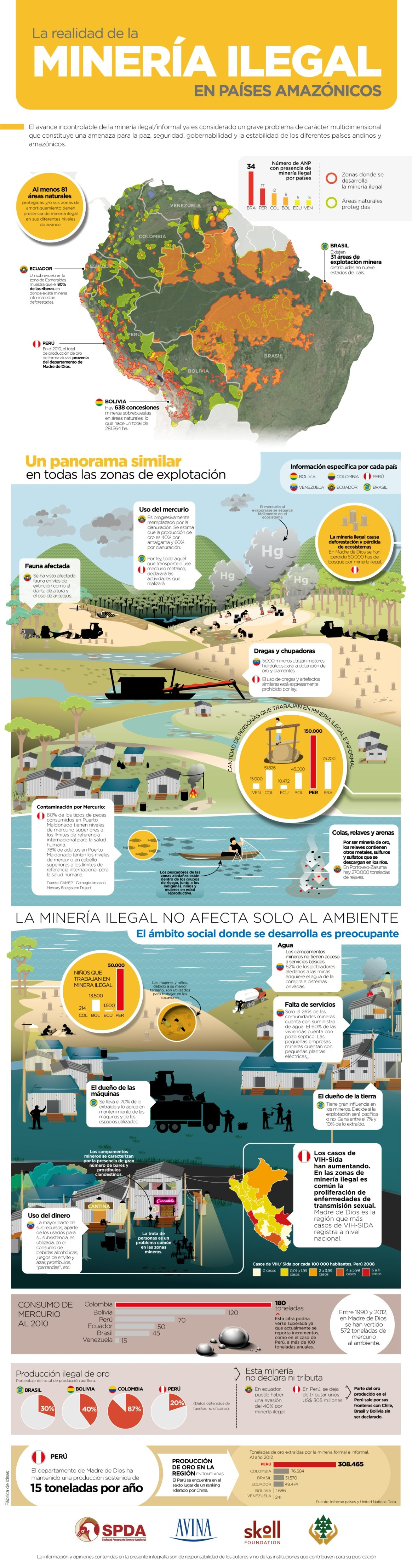 Infografia_Mineria-Ilegal en países amazónicos