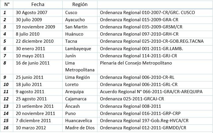 Cuadro de ordenanzas de gobiernos regionales contra trasngénicos