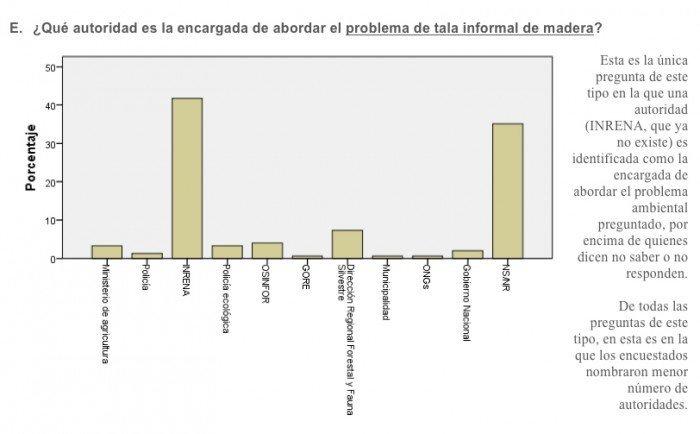 percepciones_ambientales_madre_dios_actualidad_ambiental_1