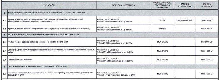 tipificación de infracciones a la ley de moratoria de transgénicos