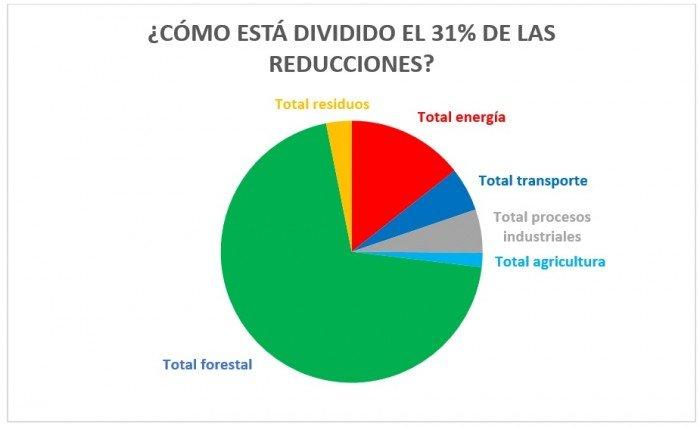 grafico2_pablo_pena_actualidad_ambiental