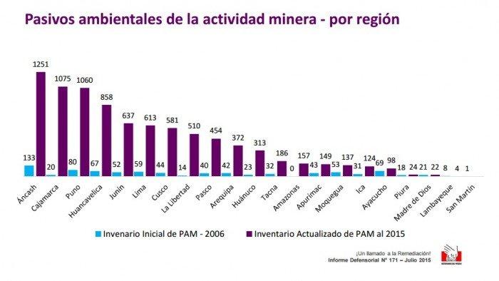 pasivos mineros por región