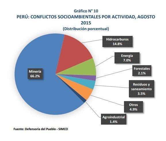 conflictos socioambientales al mes de agosto 2015