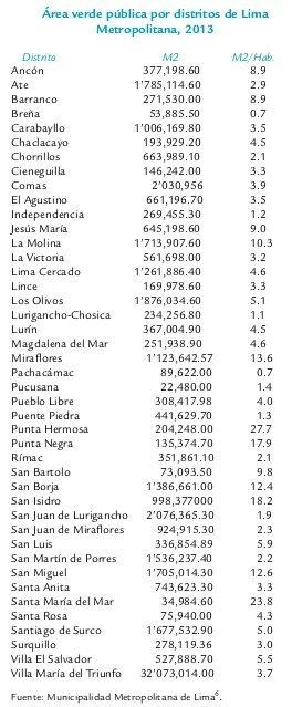 area verde pública por distritos Lima copia