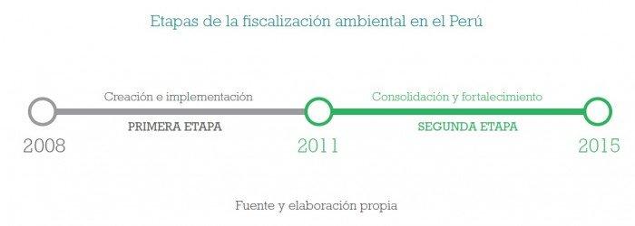 fiscalizacion_ambiental_multas_oefa_actualidad_ambiental_3