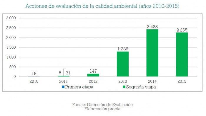 fiscalizacion_ambiental_multas_oefa_actualidad_ambiental_5