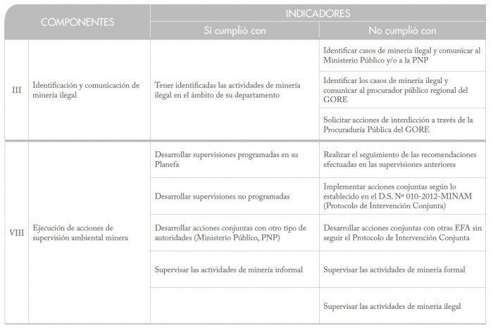 gobierno_regional_madre_de_dios_mineria_ilegal_actualidad_ambiental_5